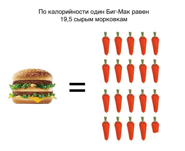 Цифра недели: 20 лет McDonalds в России. Изображение № 3.
