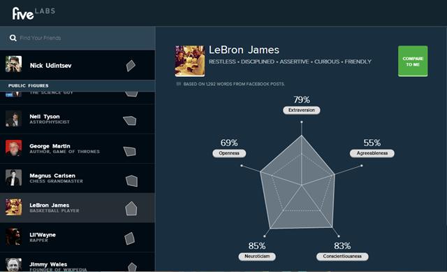 Психологический портрет Five Labs баскетболиста Леброна Джеймса. Изображение № 7.