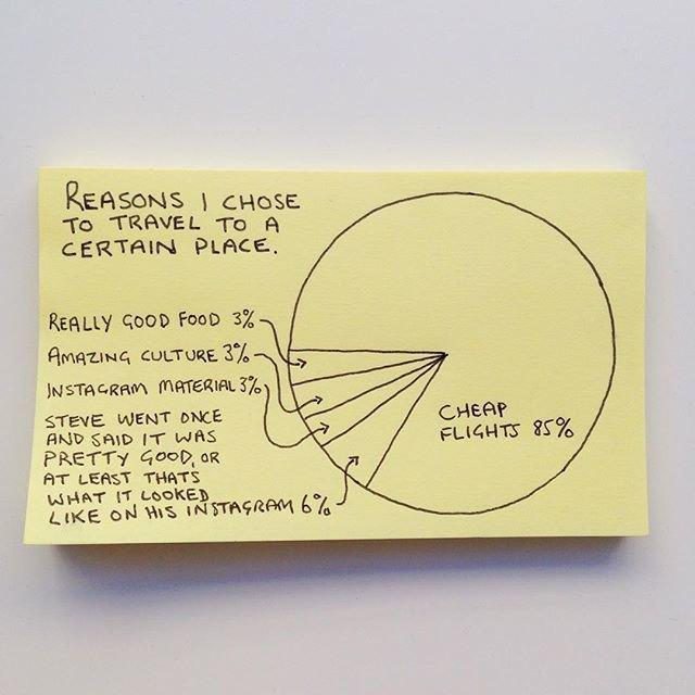 «Причины, по которым я выбираю путешествие в определённое место: 85% — дешёвый перелёт, 6% — Стив летал и говорил, что там было довольно хорошо, 3% — Снимки в Instagram, 3% — Удивительная культура, 3% — Хорошая  еда». Изображение № 24.