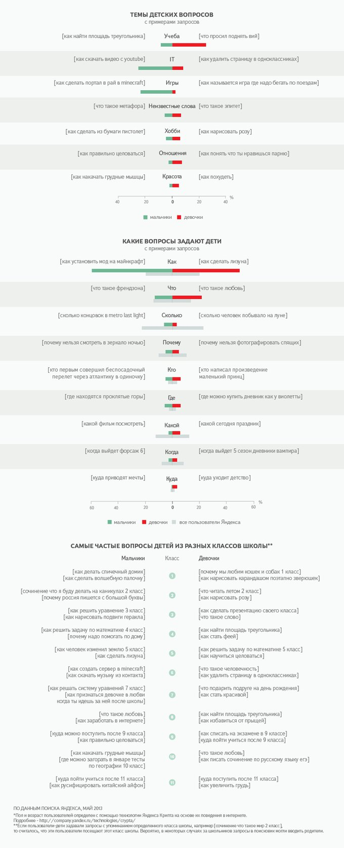 «Яндекс» изучил поисковые запросы детей. Изображение № 1.