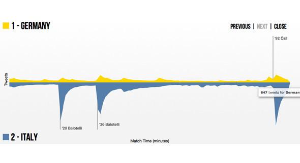 Евро-2012 в твиттере: Кого больше всего ругали и хвалили болельщики. Изображение № 4.