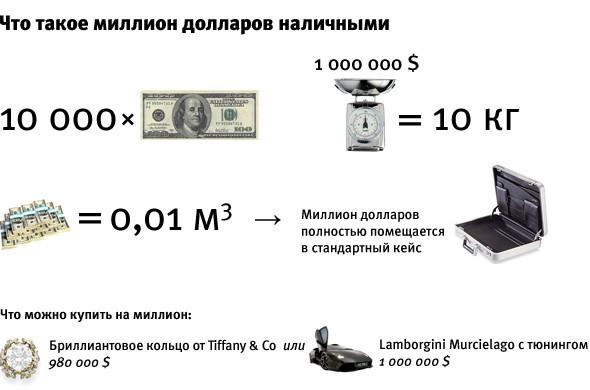Цифра недели — 1 миллион долларов. Изображение № 4.