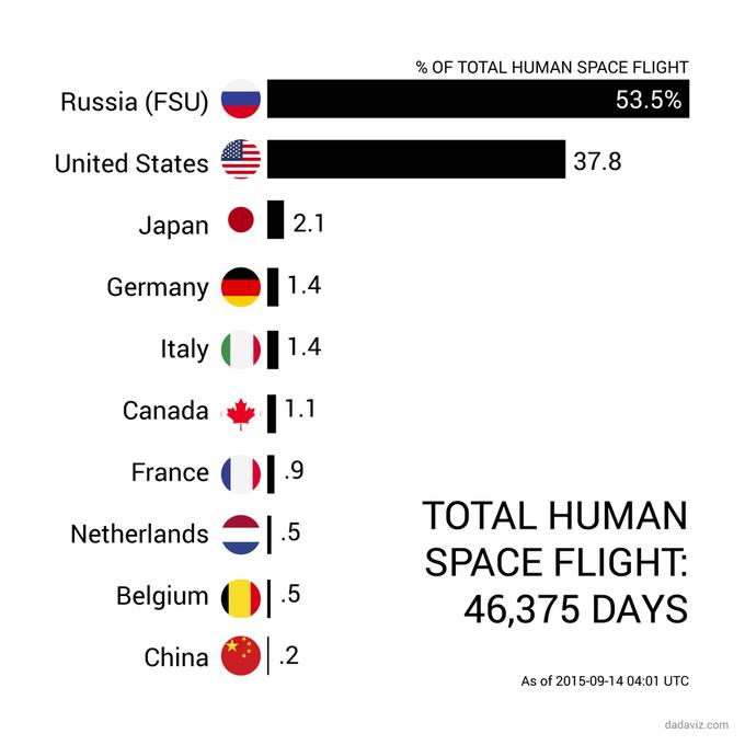 Длительность пребывания в космосе сравнили на графике . Изображение № 1.