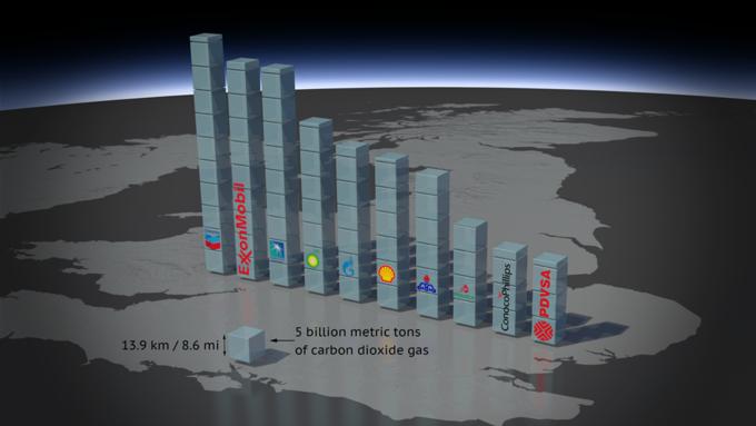 Инфографика показывает ответственность за состояние окружающей среды. Изображение № 1.