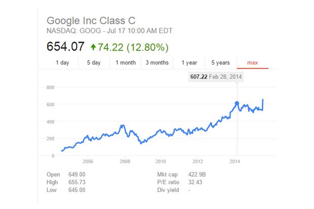 График дня: впечатляющий рост акций Google за 1,5 часа. Изображение № 2.