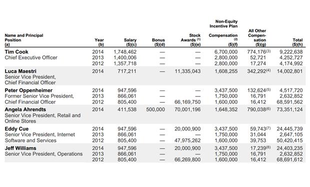 Число дня: сколько заработал Тим Кук за 2014 год. Изображение № 2.