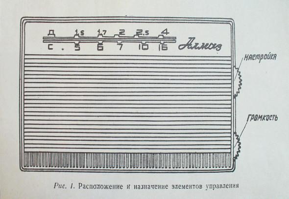 Советский графдизайн. Изображение № 4.