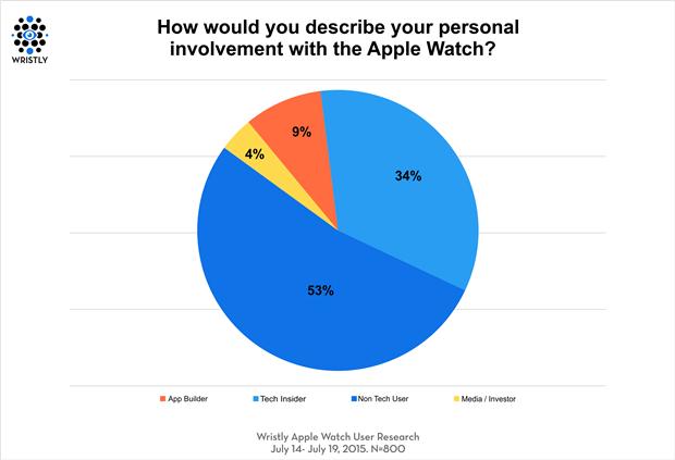 График дня: насколько покупатели довольны Apple Watch. Изображение № 1.