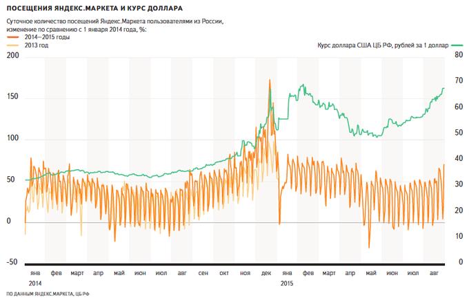 «Яндекс» сравнил курс доллара соспросом и ценами натехнику. Изображение № 1.