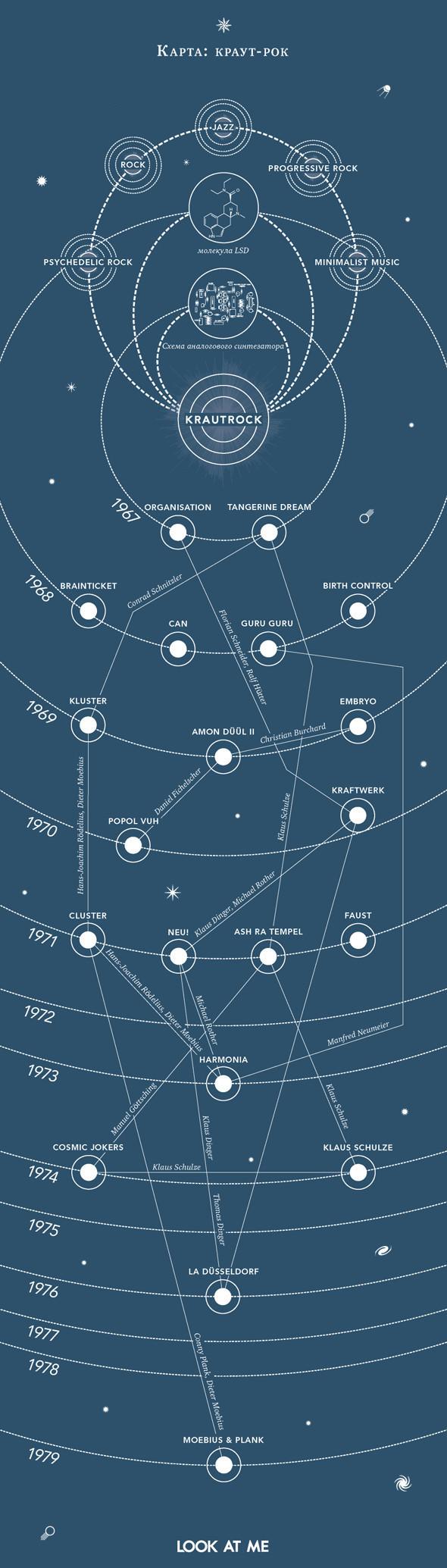Карта краут-рока. Изображение № 1.