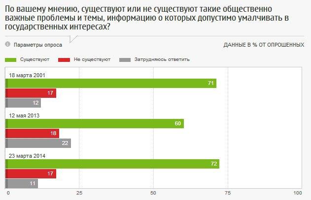 Россияне одобряют цензуру в СМИ. Изображение № 1.