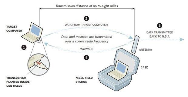 АНБ имеет доступ к офлайн-компьютерам с помощью радио. Изображение № 1.