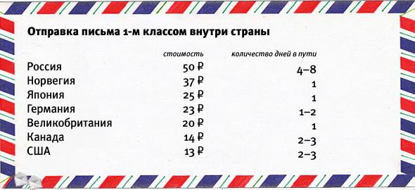 Цифра недели: 43 грузовика международных отправлений. Изображение № 4.