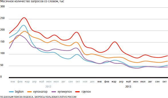 «Яндекс» показал запросы этого года. Изображение № 4.