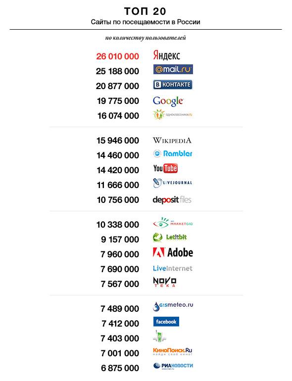 Самые популярные интернет-ресурсы в России. Изображение № 1.