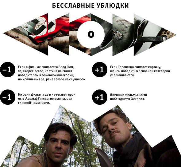 Цифра недели: 82-я кинопремия «Оскар». Изображение № 4.