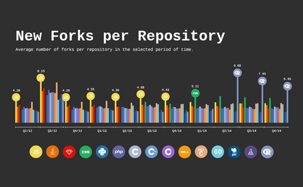 Количество новых ветвей от активных хранилищ по разным языкам программирования. Изображение № 4.