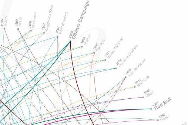 Инфографика показала 80 главных дизайн-проектов за 29 лет. Изображение № 2.