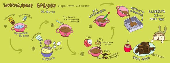 Иллюстрации рецептов от Sweetpirat. Изображение № 1.