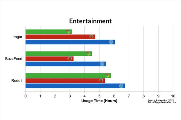 Энергопотребление Chrome и Safari сравнили на макбуке. Изображение № 3.