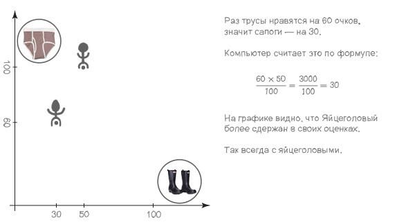 Колонка Алексея Гусева: Возможно, вам также понравится эта статья. Изображение № 6.
