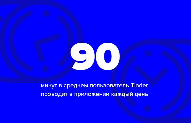 Цифра дня: сколько времени люди проводят в Tinder. Изображение № 1.