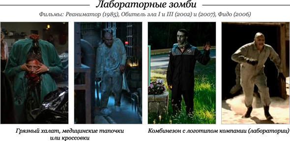 Зомби-Looks: Краткая история фильмов озомби. Изображение № 4.