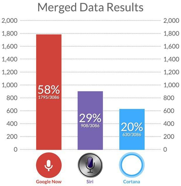 Тест: сравнение онлайн-помощников Siri, Cortana и Google Now. Изображение № 1.