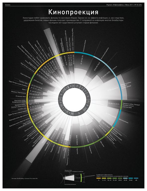 """Изображение 7. Журнал """"Инфографика"""", июньский номер.. Изображение № 7."""