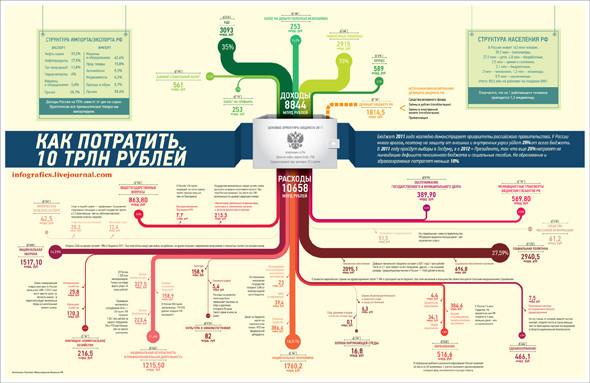 Удивительная инфографика. Актуальный тренд в дизайне. Изображение № 14.