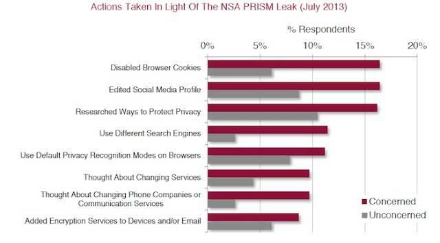 Опрос выявил, что поведение пользователей в сети меняется. Изображение № 1.