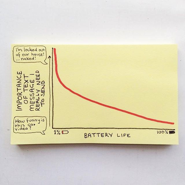 Надпись слева — «Важность сообщений», снизу — «Уровень заряда батарейки». Надпись в пузыре снизу — «Это забавное видео с котиком?», Надпись в пузыре сверху — «У меня нет ключей, а я стою на улице... без одежды!». Изображение № 4.