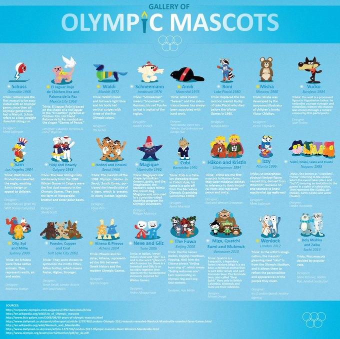 Представлена инфографика талисманов Олимпийских игр. Изображение № 1.
