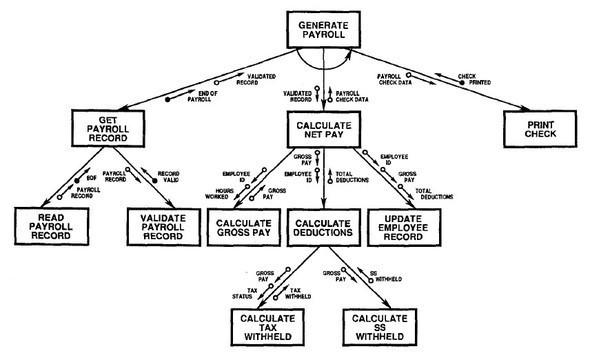 схема или карта разума