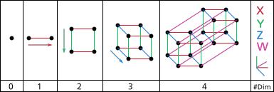 Что такое четырёхмерное пространство («4D»)?. Изображение № 4.