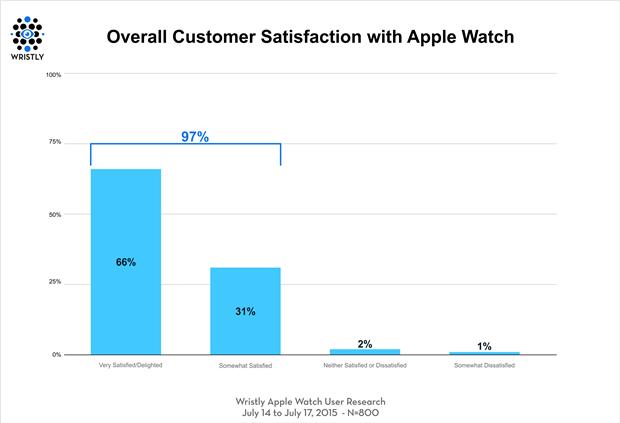График дня: насколько покупатели довольны Apple Watch. Изображение № 2.