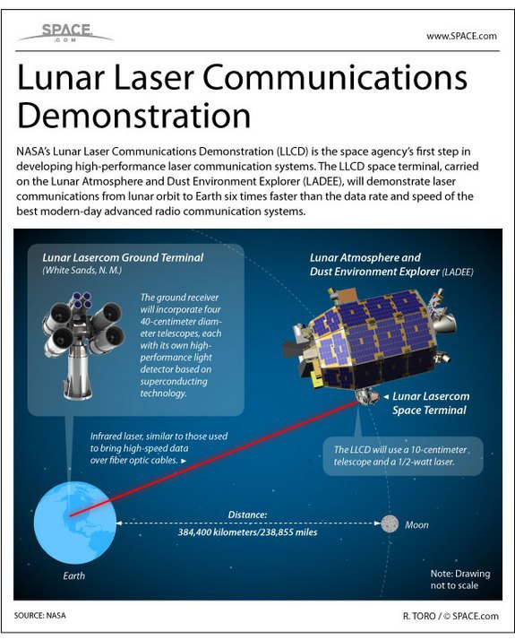 NASA работает над лазерной передачей данных в космосе. Изображение № 1.