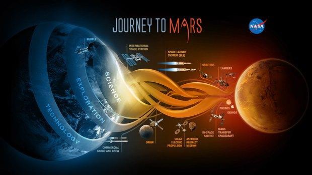 NASA объявило о планах по высадке человека на Марс. Изображение № 1.