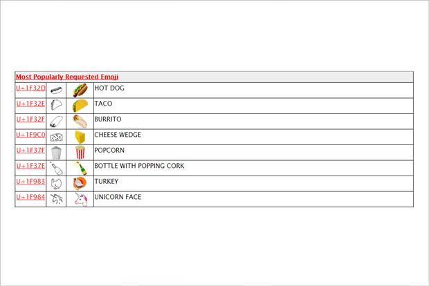 В Unicode 8.0 появился единорог иещё 40 новых эмодзи. Изображение № 2.