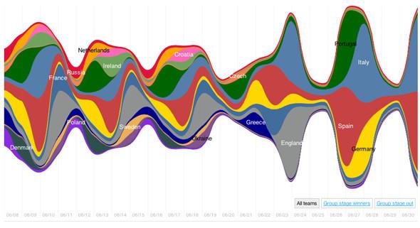 Евро-2012 в твиттере: Кого больше всего ругали и хвалили болельщики. Изображение № 1.