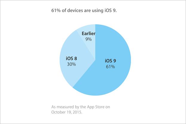 Стала известна доля iOS 9 через месяц после выхода. Изображение № 1.