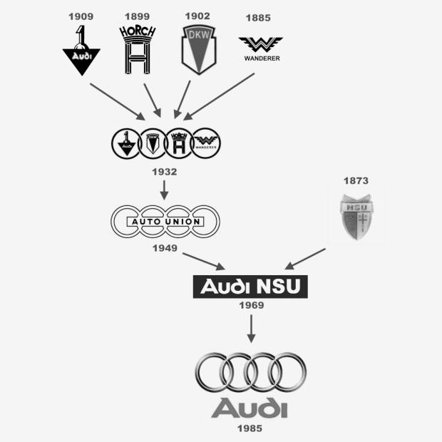 Как появились  «четыре кольца» Audi. Изображение № 2.