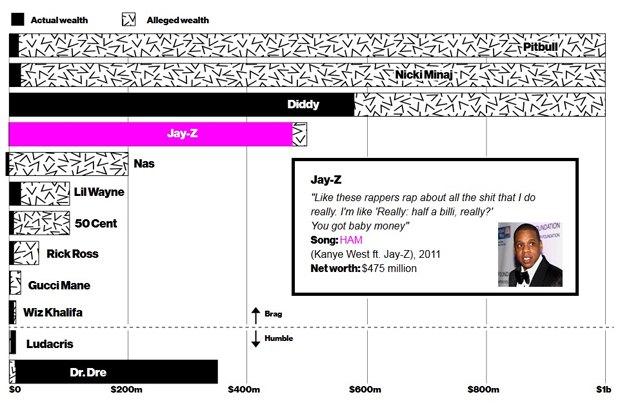 Инфографика отобразила реальные заработки рэперов. Изображение № 1.