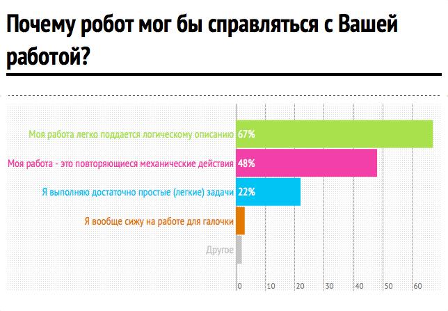 Инфографика: hh.ru. Изображение № 3.