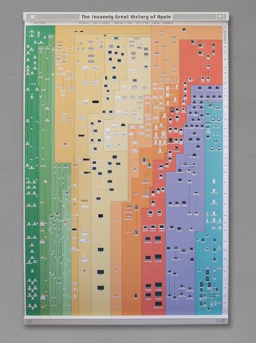 Постер: все продукты Apple с 1976 года на одном плакате. Изображение № 1.