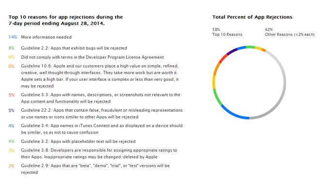 Apple объяснила, как контролирует качество приложений в AppStore. Изображение № 1.