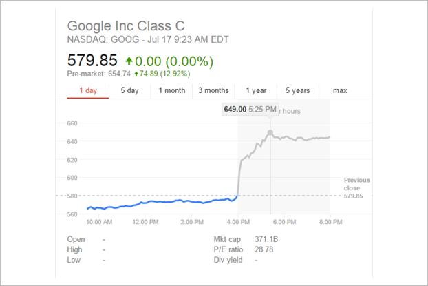 Рост акций google индикаторы форекс какие есть