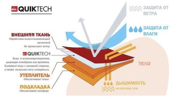 Технологии используемые в покатушечной одежде. Изображение № 2.