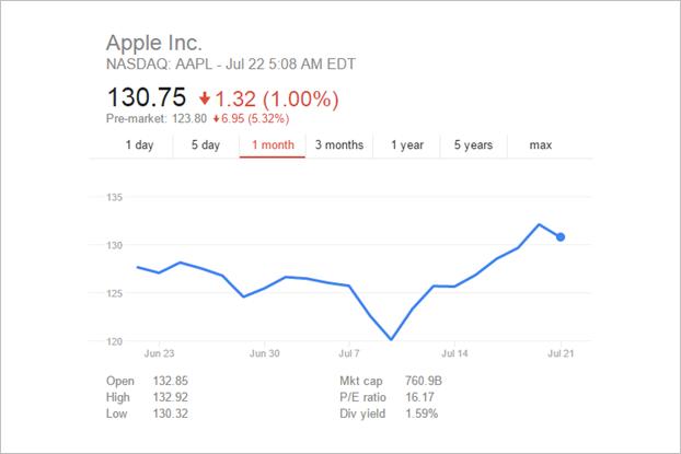 График дня: как акции Apple после финотчёта «упали» за 8 минут. Изображение № 3.