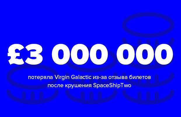 Цифра дня: какой убыток принесло крушение SpaceShipTwo. Изображение № 1.